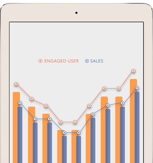 engaged user relationship to sales